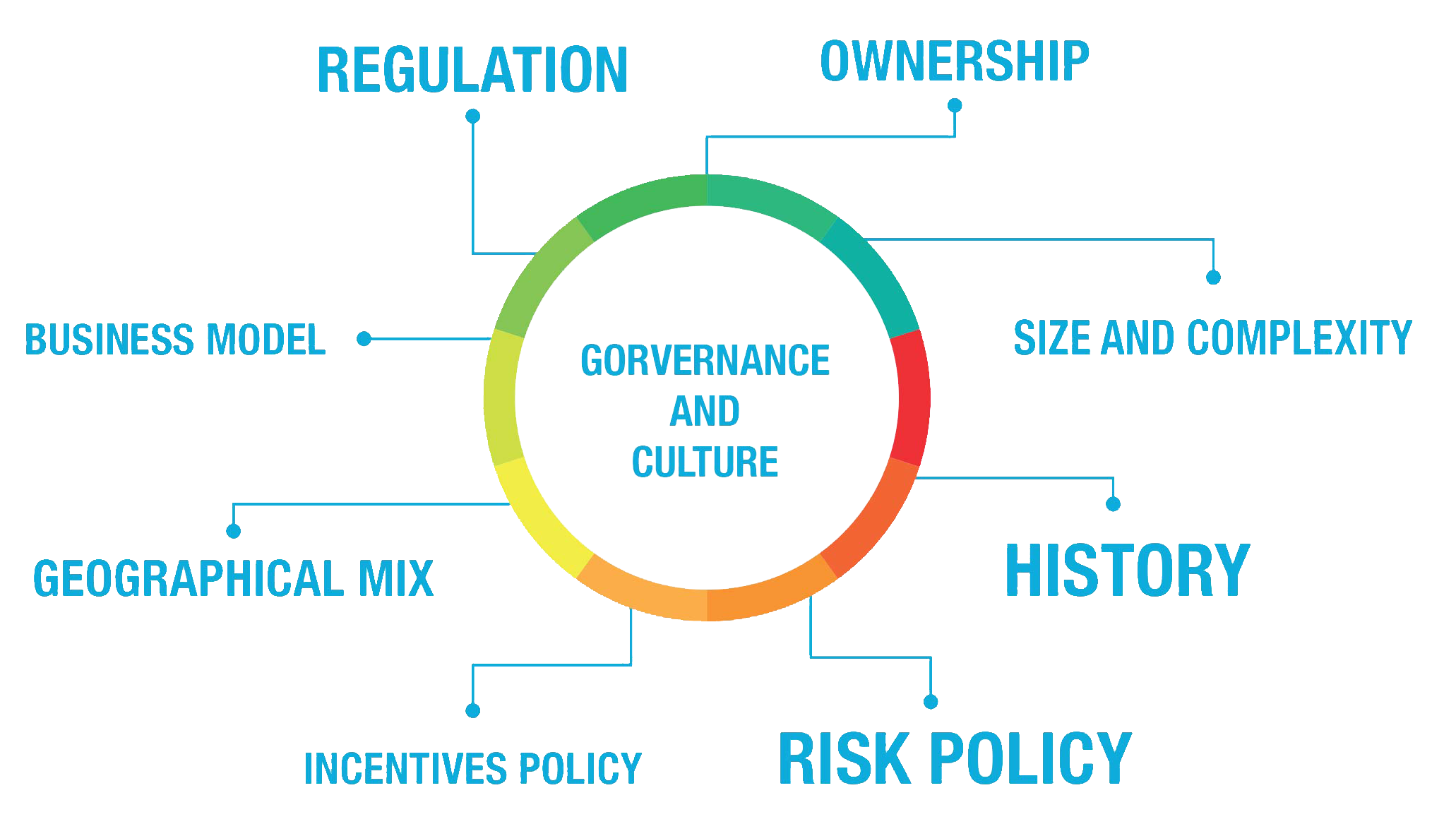 Regulation and Culture Change in Banks.