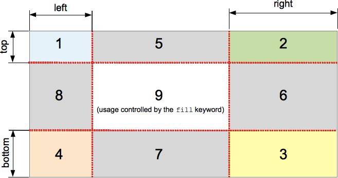 CSS Border Image.