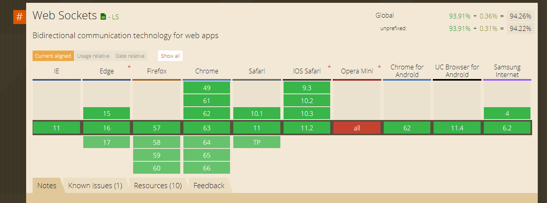 Web Client SDK.