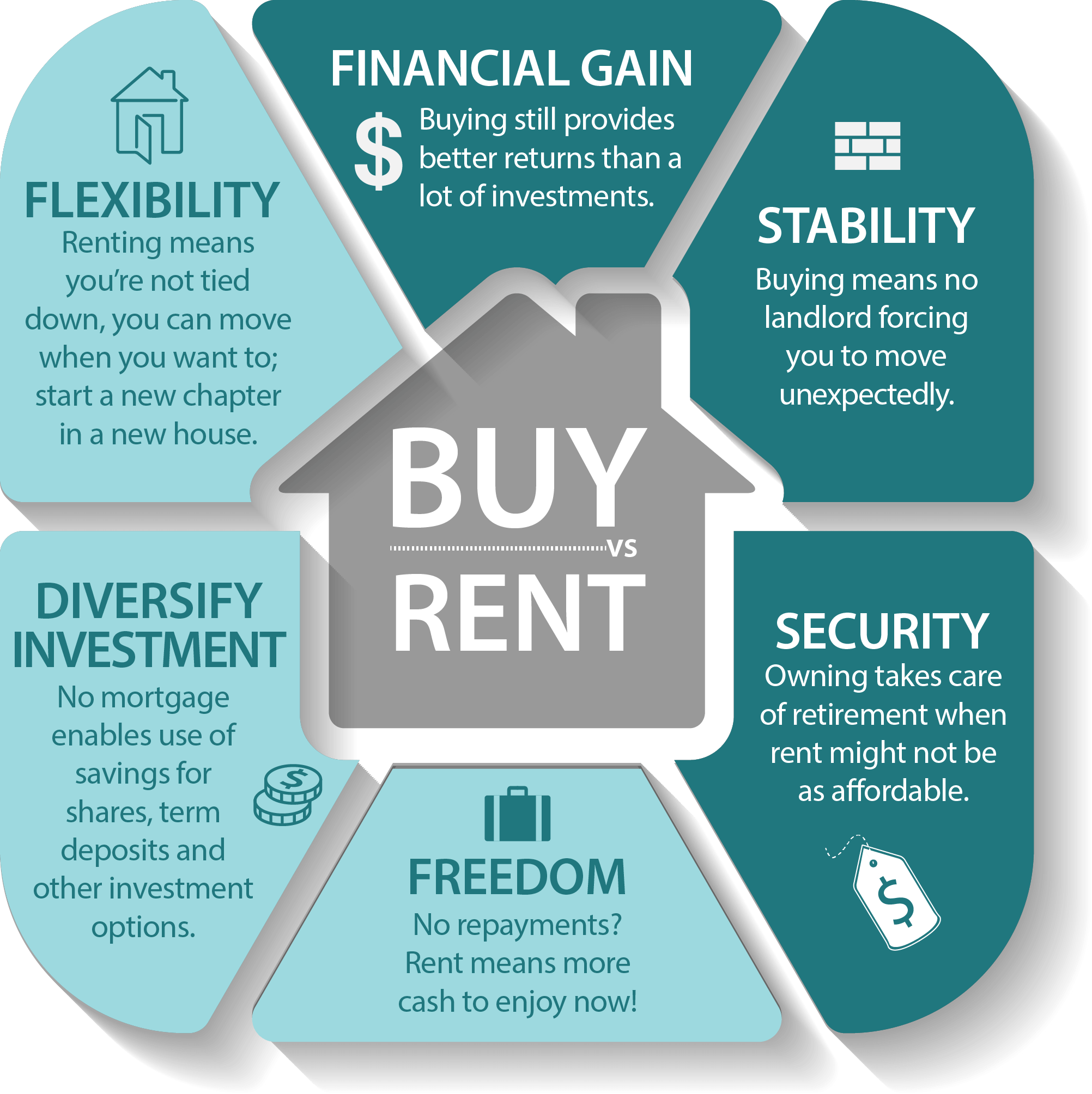 Benefits of Buying and Renting a Property..