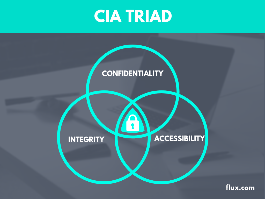The CIA Triad and How to Use It Today.