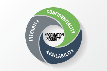 Fundamental Objectives of Information Security: The CIA Triad.