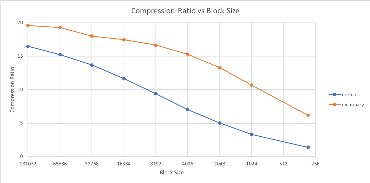 RealTime Data Compression: When to use Dictionary Compression.