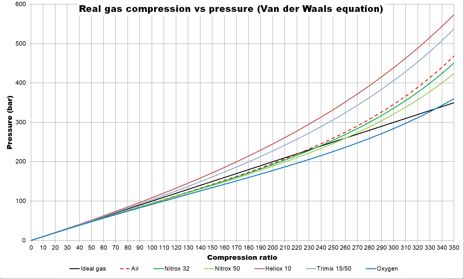 File:Real gas compression graph (breathing gases for diving.