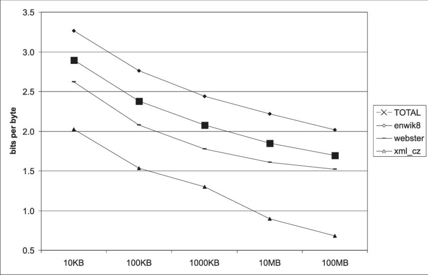 2: Block Size vs. Compression Ratio.