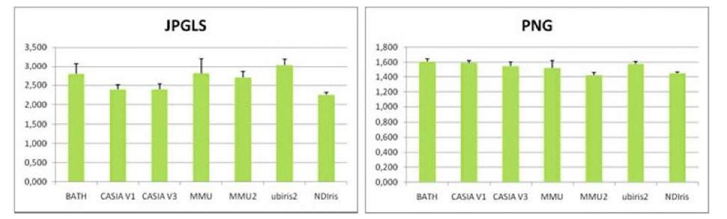 Lossless Compression of Polar Iris Image Data (Pattern.