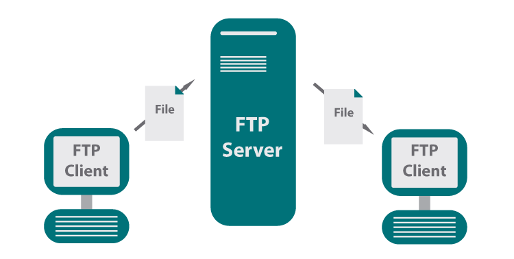 What is file transfer protocol (FTP)?.