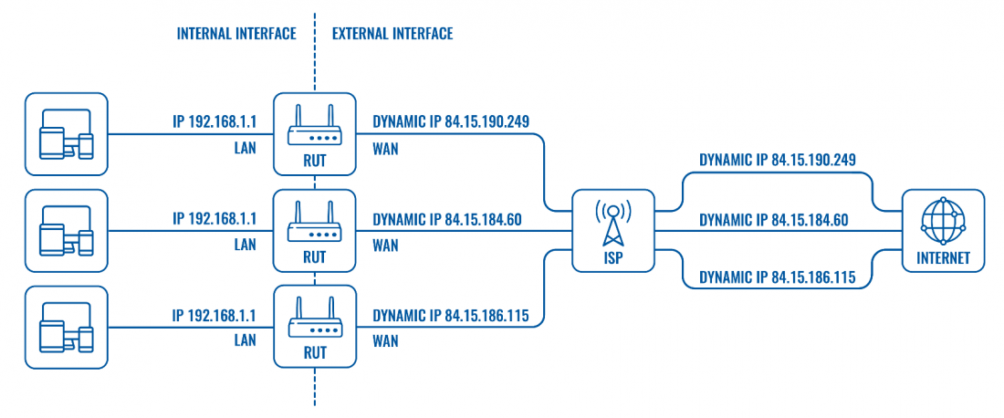 Private and Public IP Addresses.