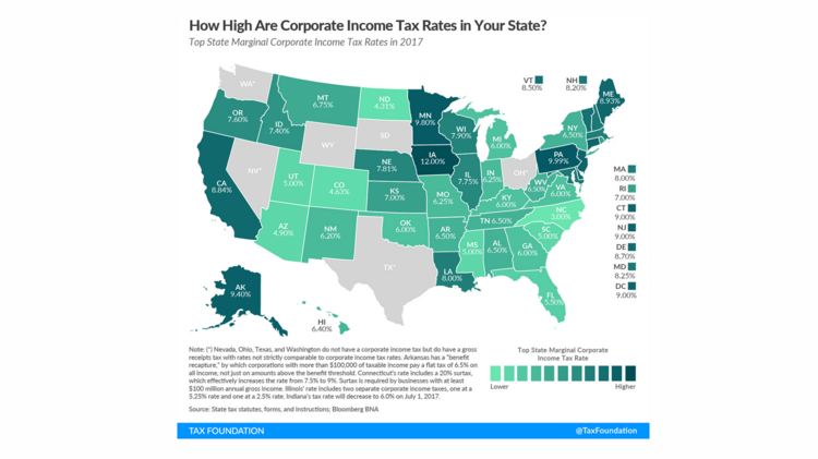 Colorado goes easy on corporate income taxes.