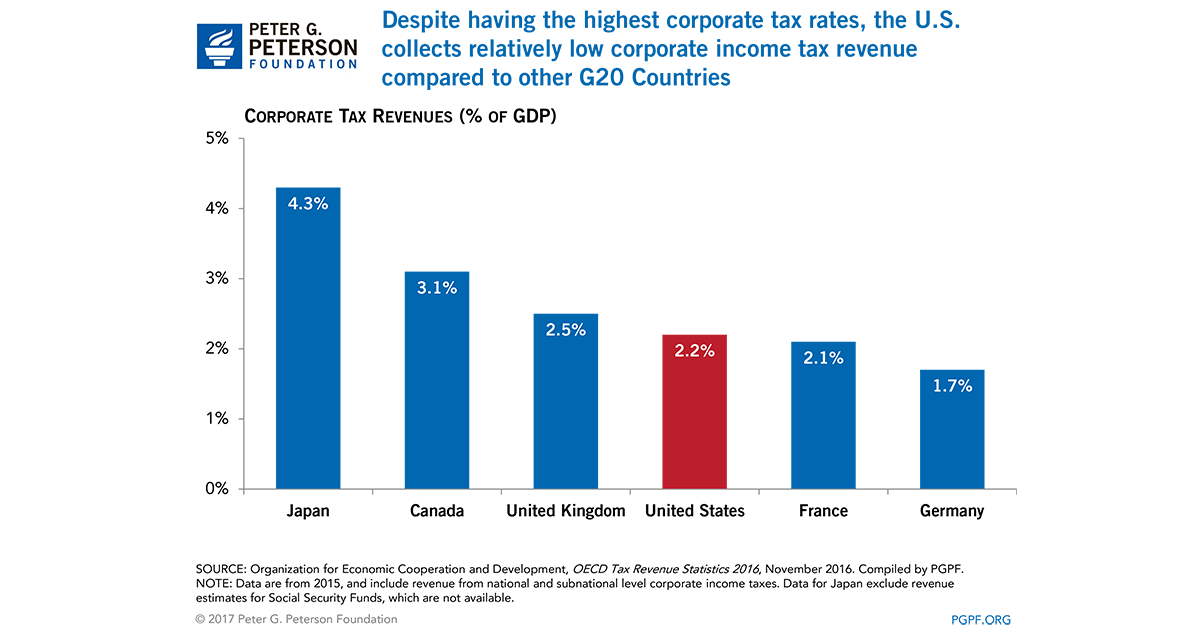 Five Charts to Help You Better Understand Corporate Tax Reform.
