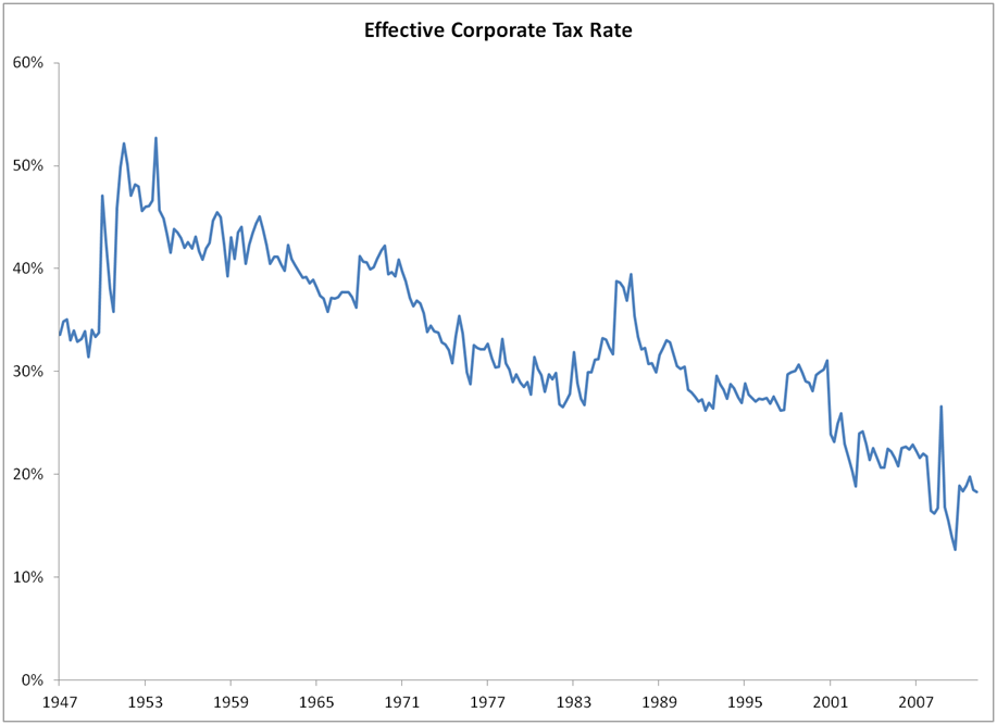 File:US effective corp tax rate 1947.