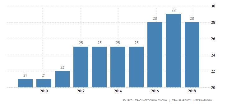 Papua New Guinea Corruption Index.