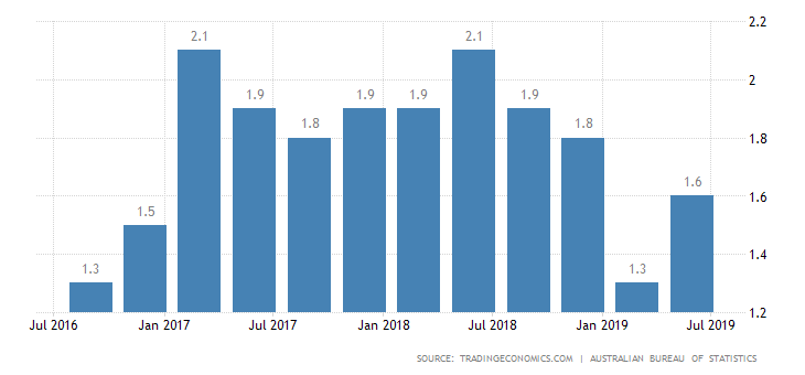 Australia Inflation Rate.