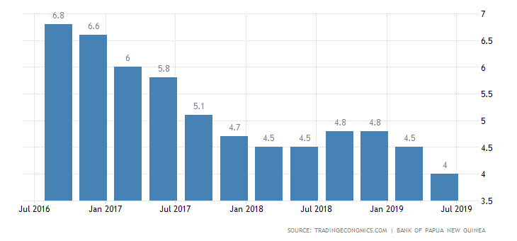 Papua New Guinea Inflation Rate.