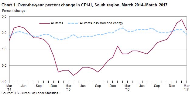 Consumer Price Index, South Region.