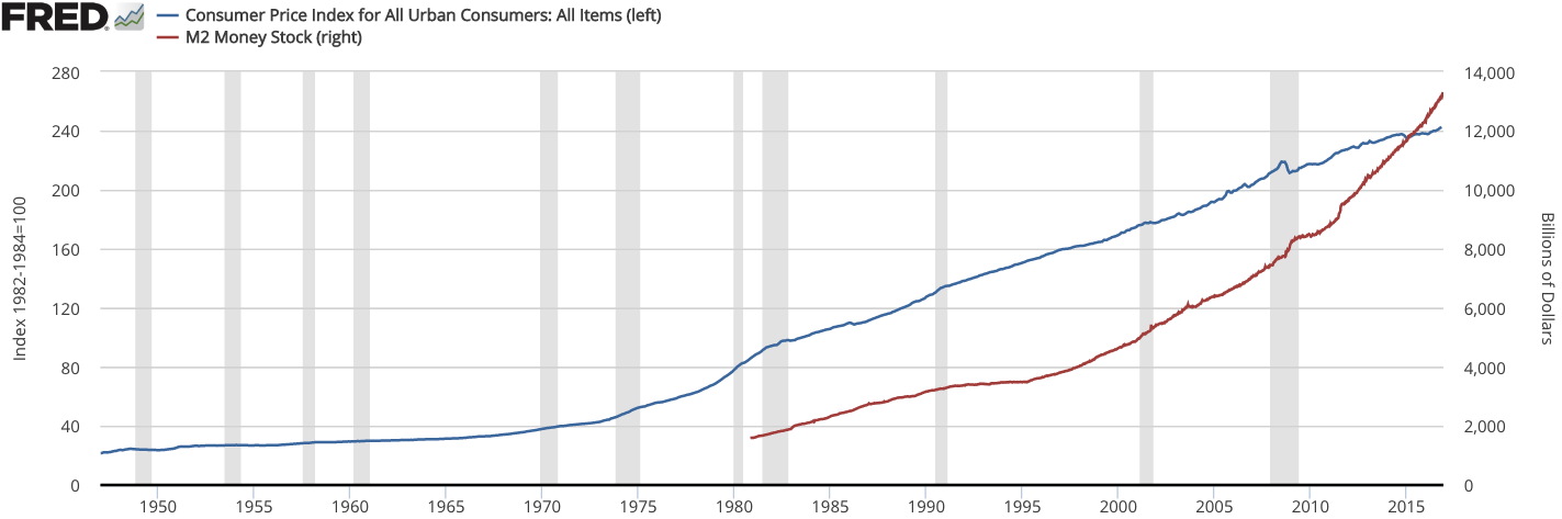 File:CPI vs M2 money supply increases.png.
