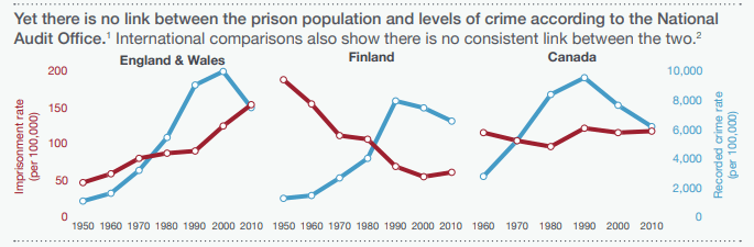 Does Prison Work? The Stats suggest not!.