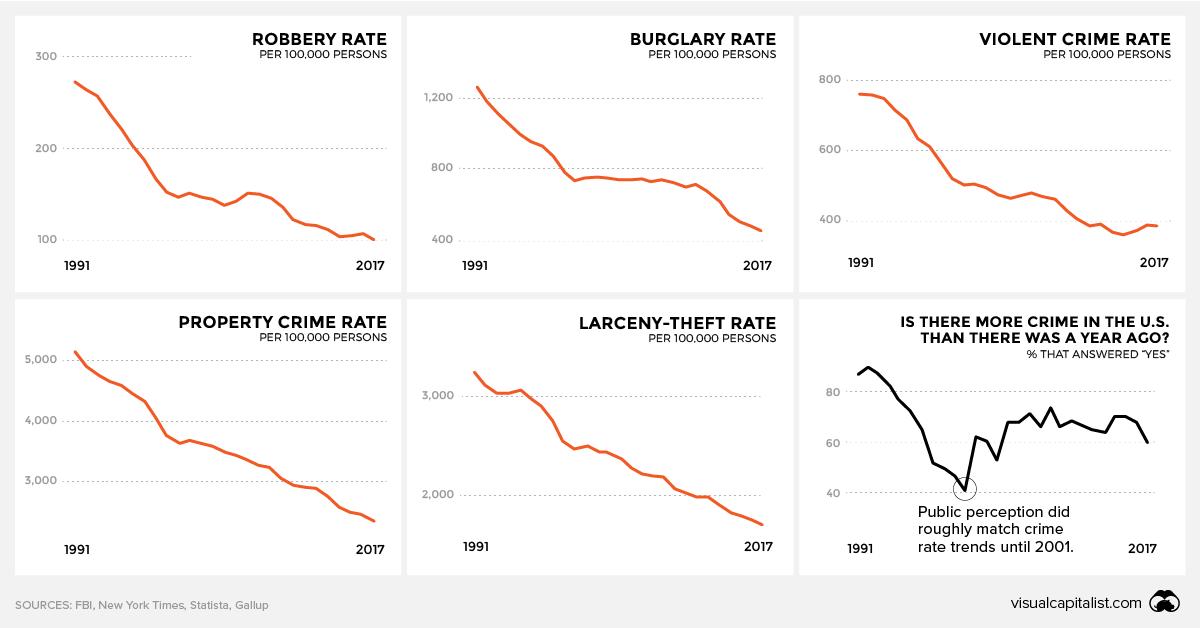 Visualizing the Crime Rate Perception Gap.