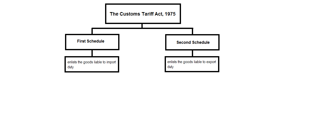 Basic customs duty [Section 12 of the Customs Act & Section.