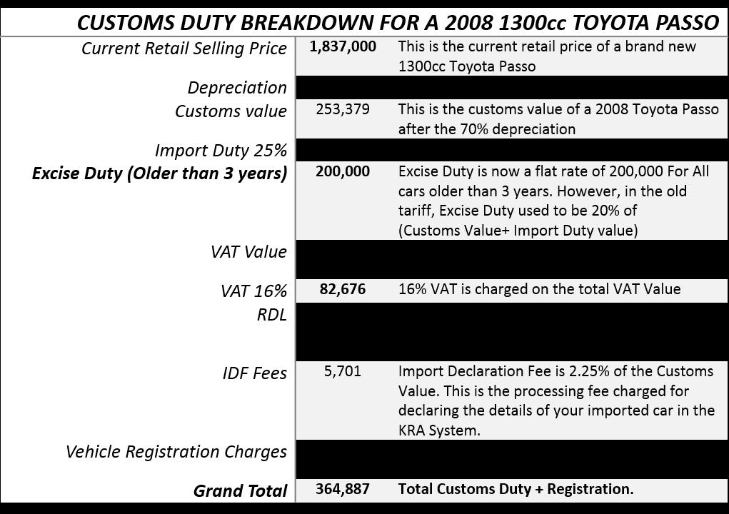 Png customs tariff 6 » PNG Image.