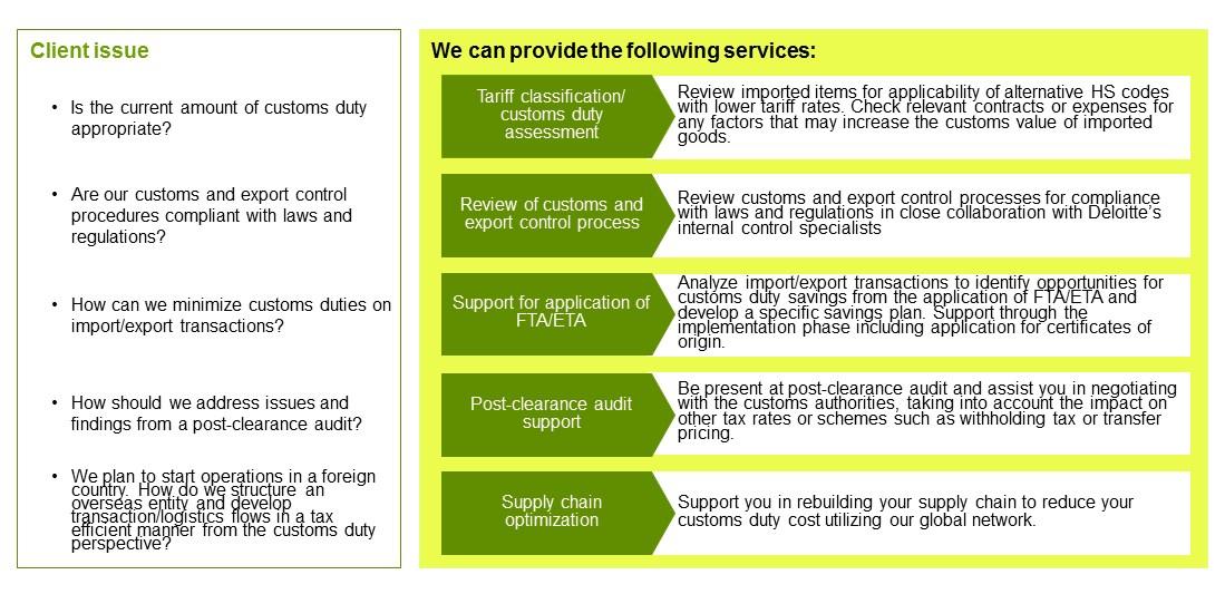 Png customs tariff » PNG Image.