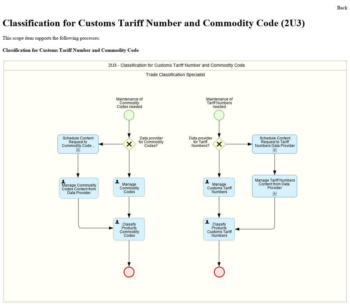 Classification for Customs Tariff Number and Commodity Code.