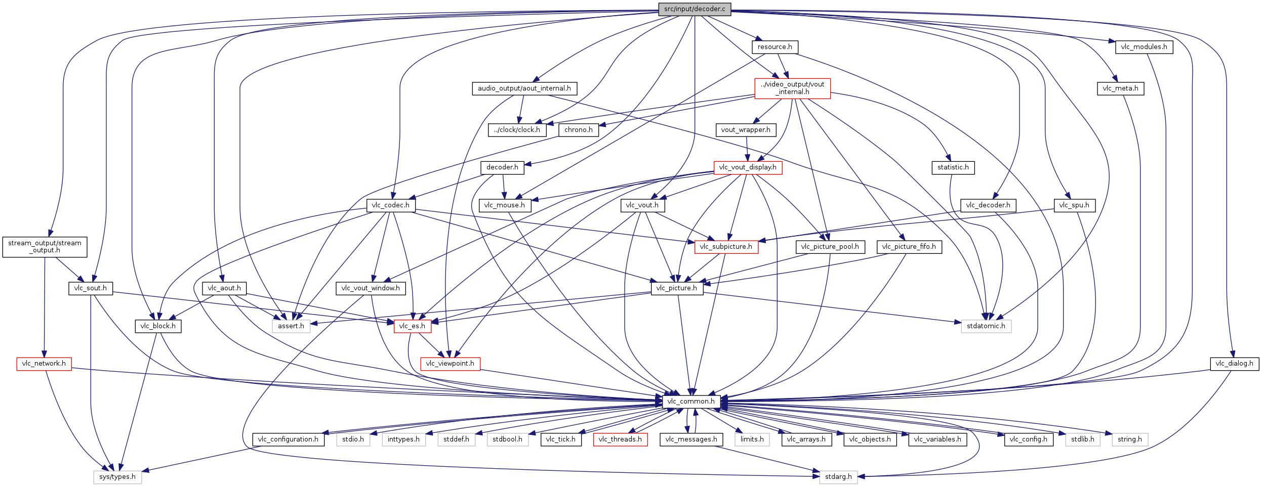 VLC: src/input/decoder.c File Reference.