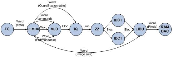 a) Motion JPEG decoding principle, (b) model of Motion JPEG.