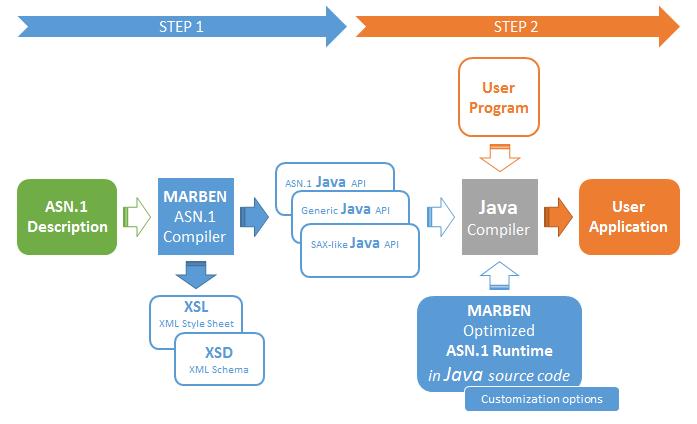MARBEN ASN.1 Solutions: ASNSDK TCE / ASN.1 Value Editor.