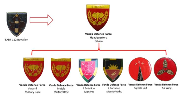 Venda Defence Force.