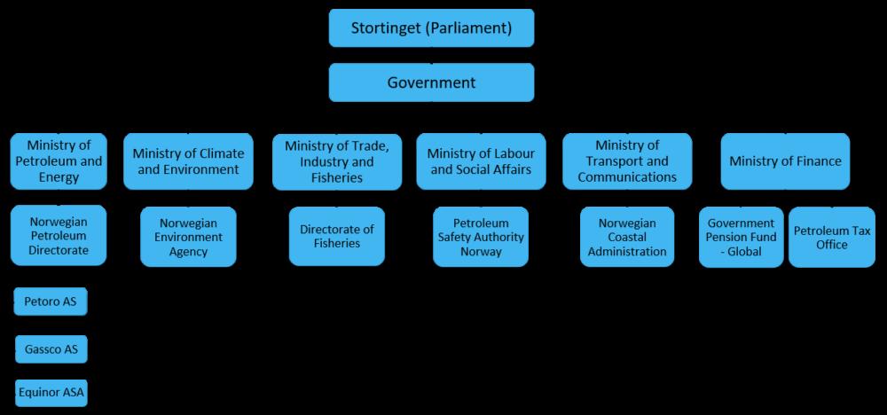 State organisation of petroleum activites.