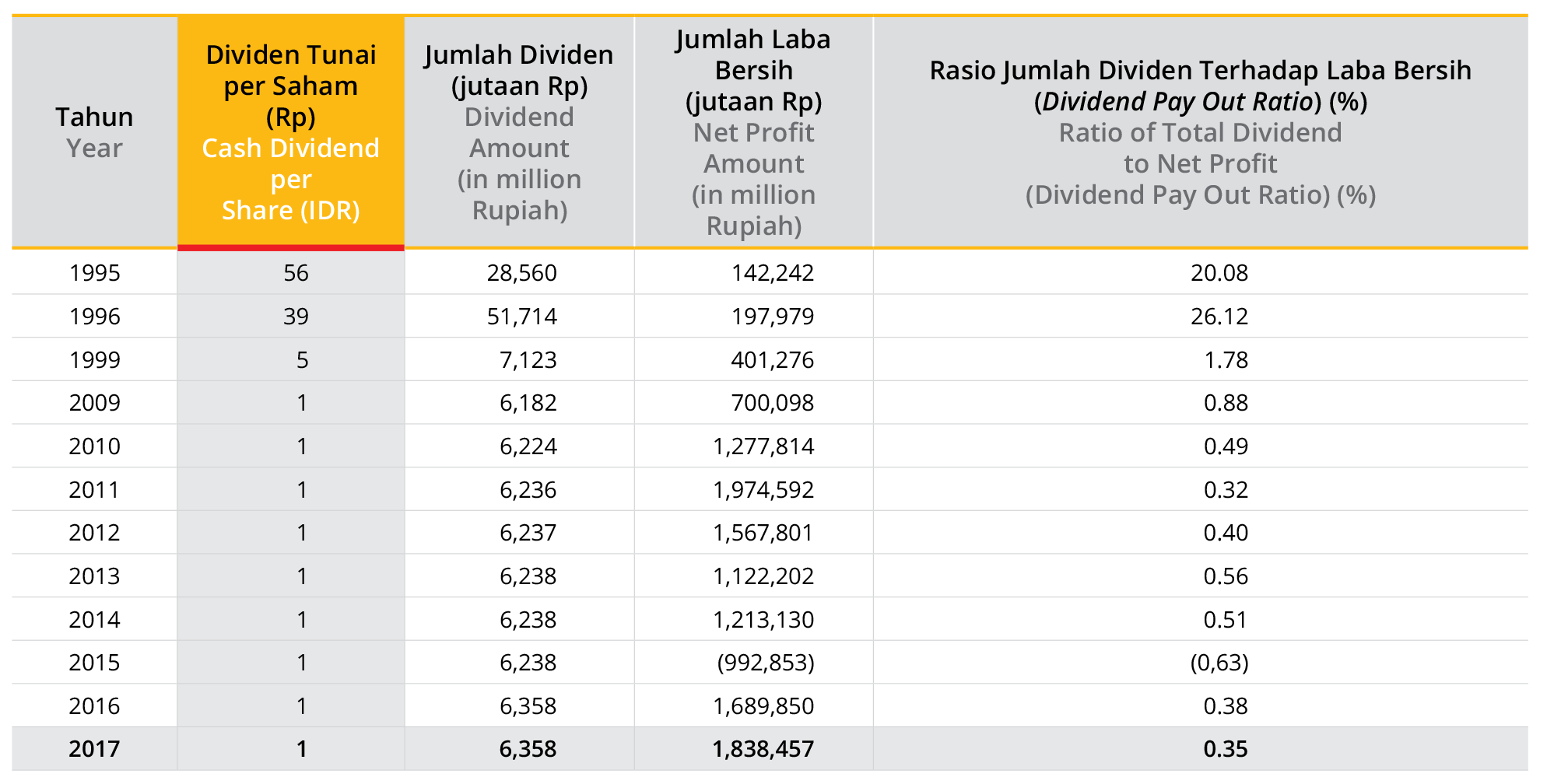 crh dividend history