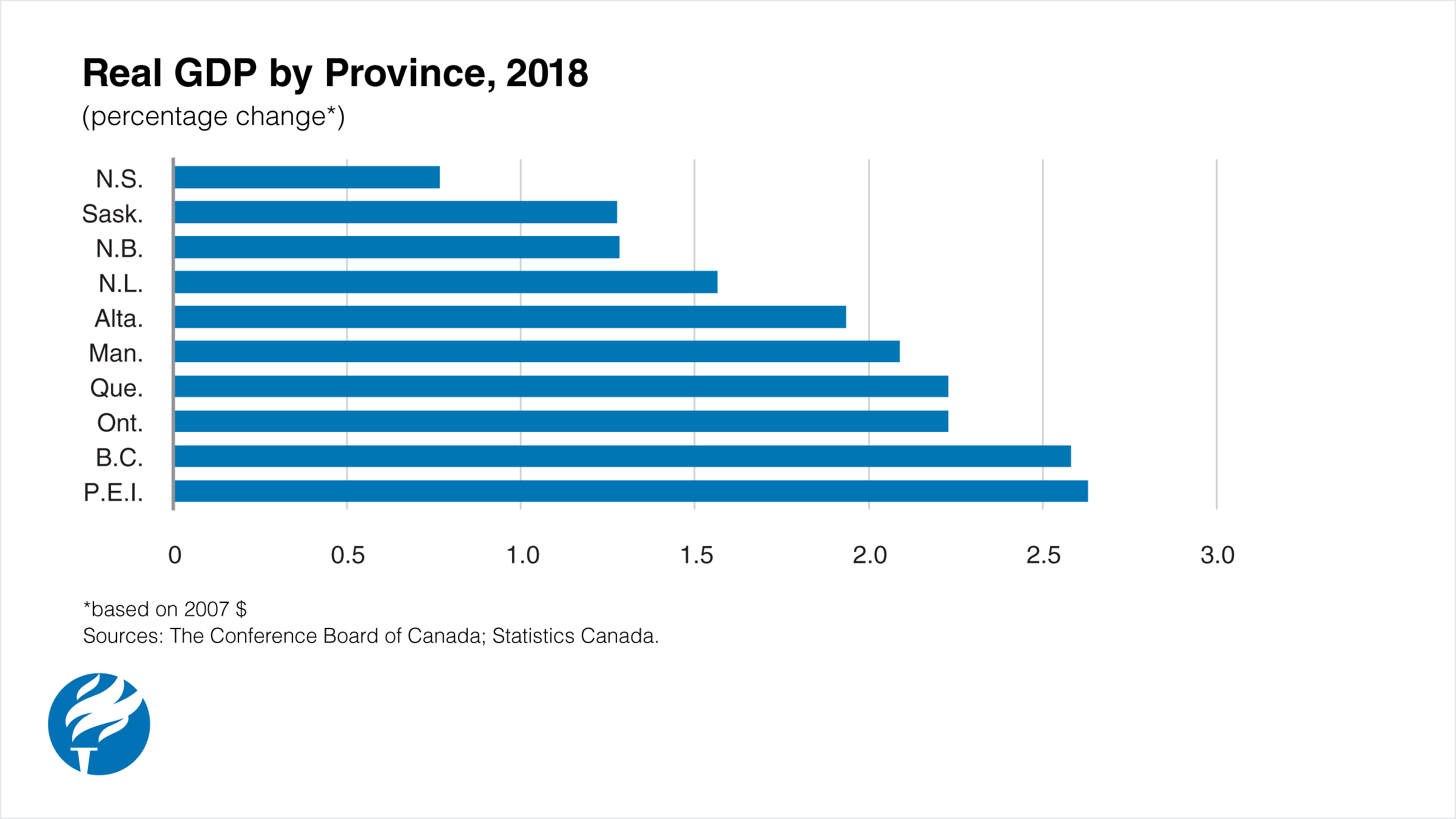 Weaker Economic Growth Forecast for All Provinces in 2018.