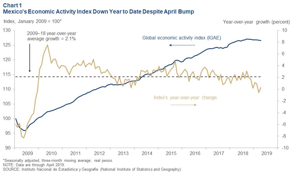 Mexico\'s Economic Outlook Weakens.
