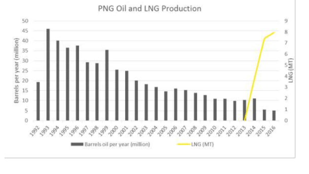 Transparency initiative reveals PNG\'s extractive industries.