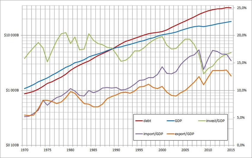 Key indicators of the US economy 1970.