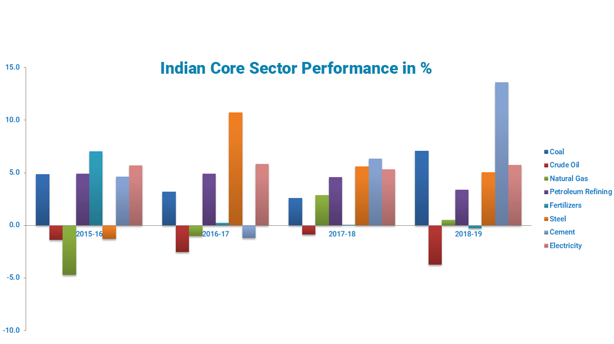 Core sector of Indian Economy 2016.