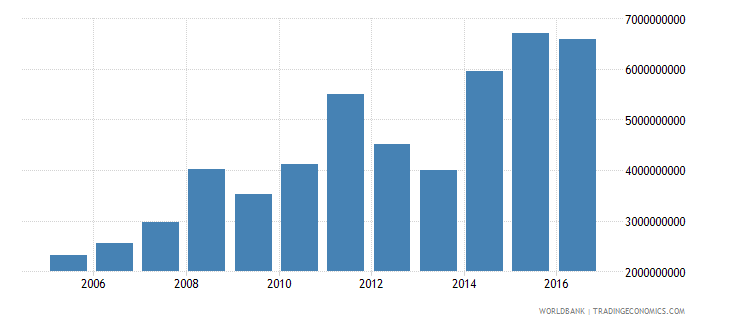Papua New Guinea Merchandise Exports By The Reporting.