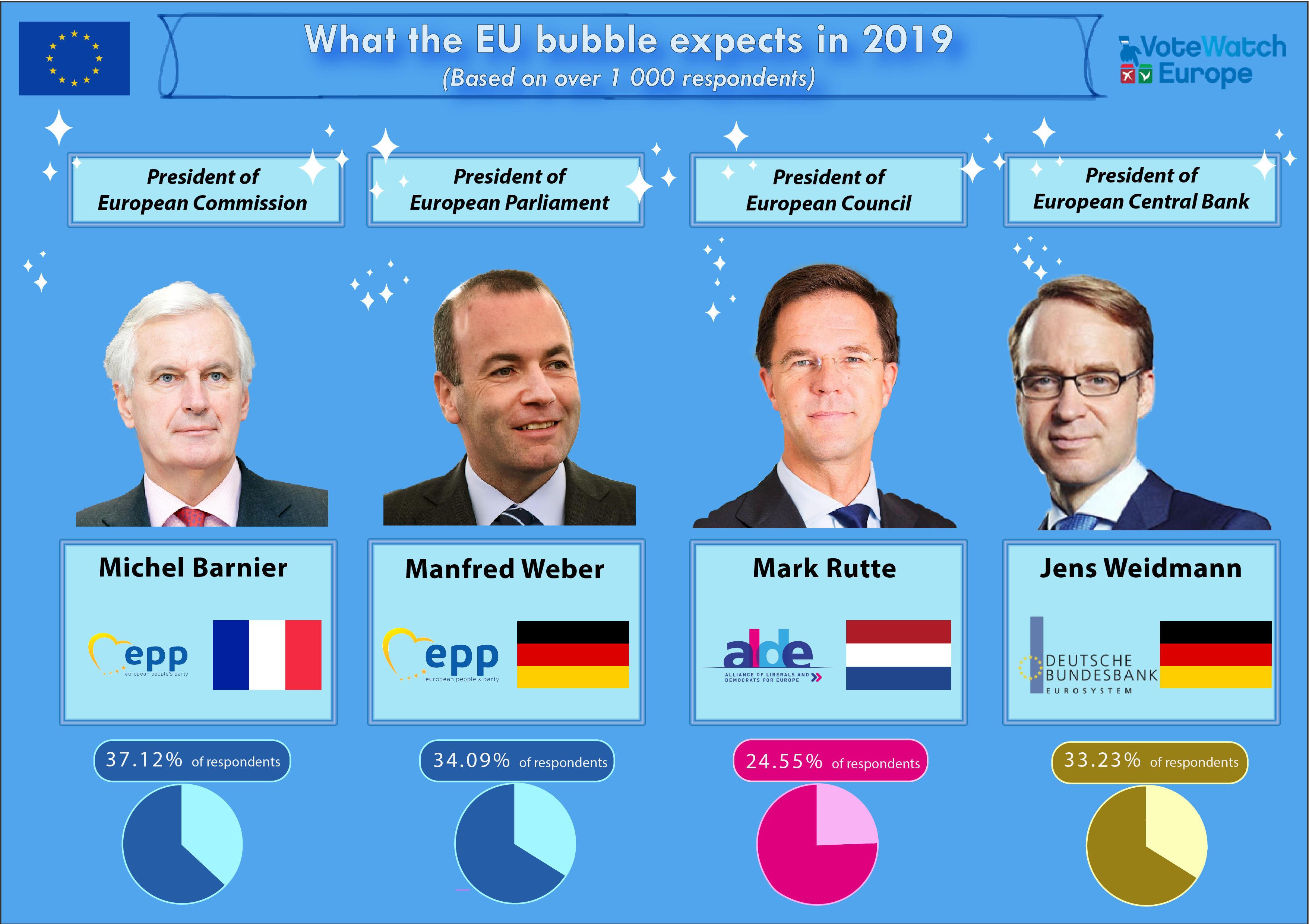 Survey results: who will lead the EU after 2019?VoteWatch.