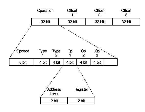 Instruction Binary Encoding Format. The mem.