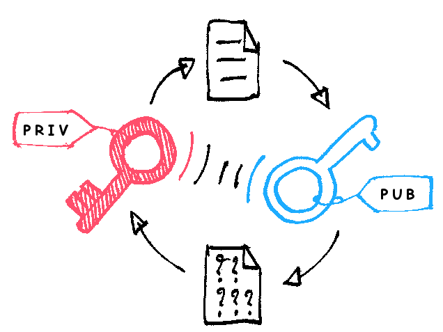 File:Asymmetric encryption (colored).png.