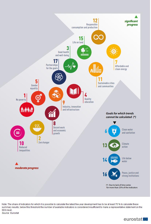 File:Progress towards the sustainable development goals, EU.