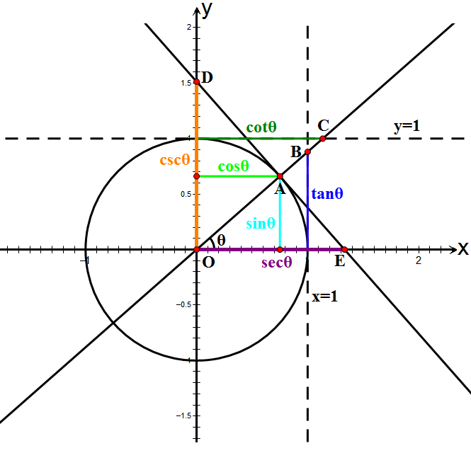 File:Unit Circle Definitions Of Six Trig #536346.
