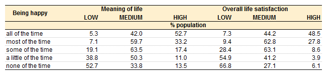 File:Meaning of life and life satisfaction by happiness.