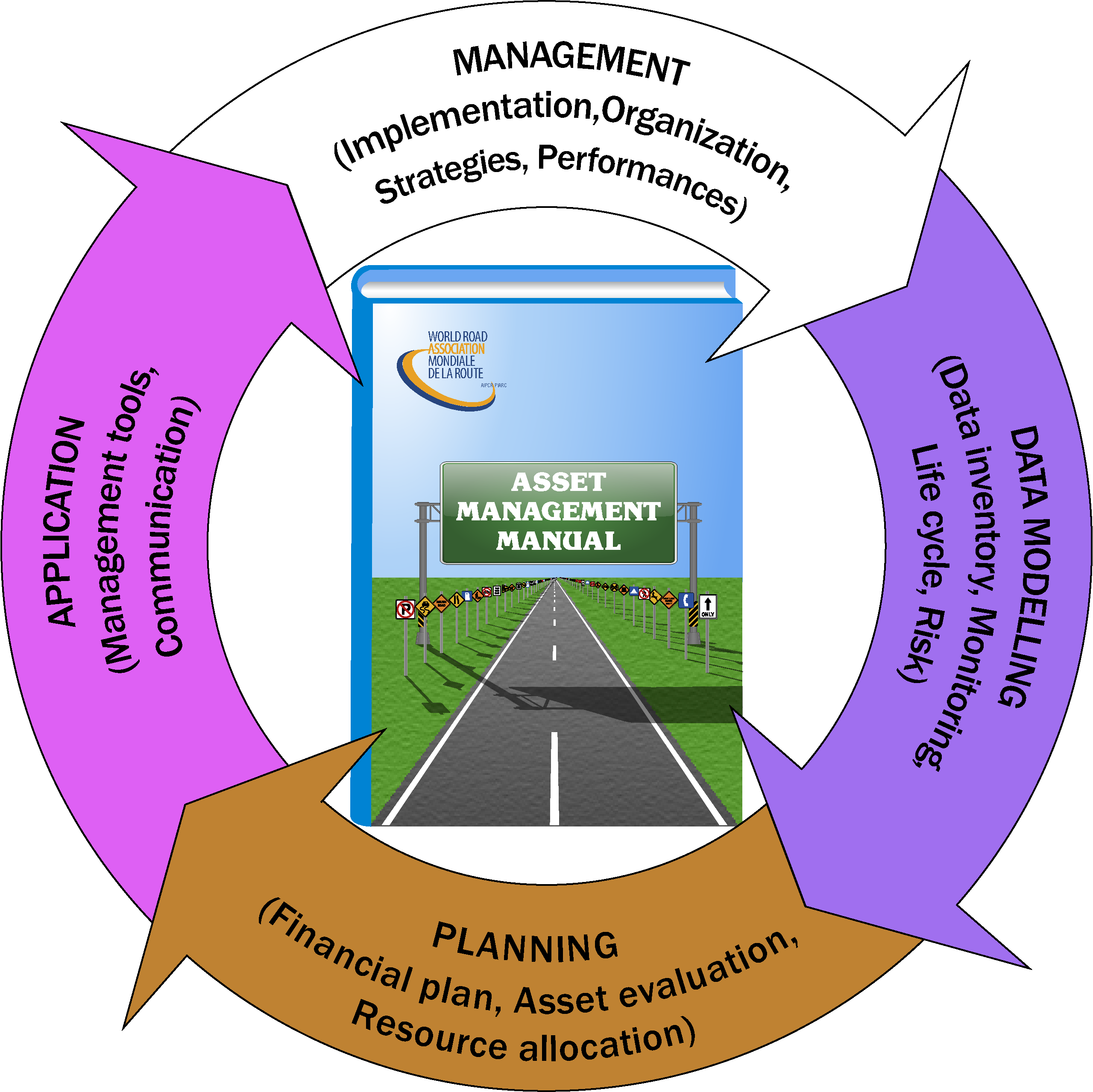 Asset Management Manual.