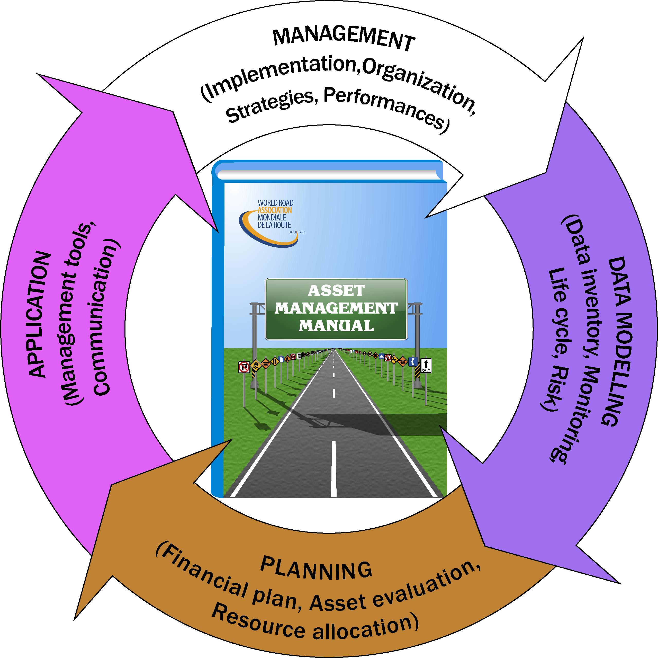 Asset Management Manual.