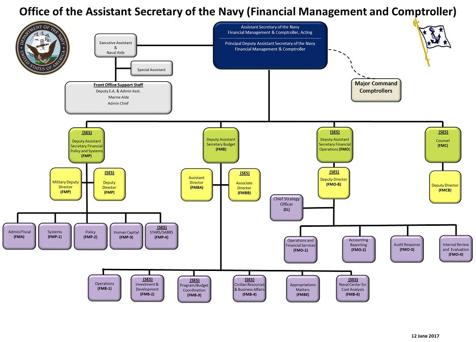FINANCIAL MANAGEMENT AND COMPTROLLER.