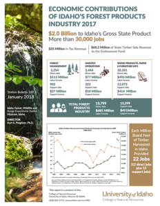 Economic Impact Of The Forest Industry · Idaho Forests.