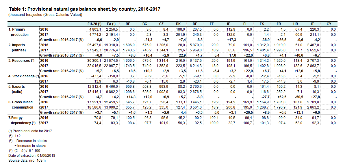 File:Provisional natural gas balance sheet by country.