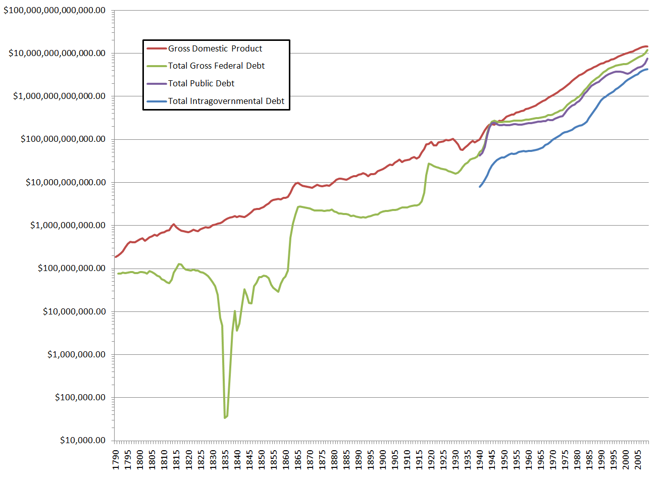 File:Log US GDP and Debt Graph.png.